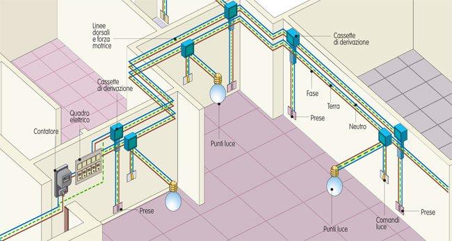 Progettazione impianti studio di progettazione impianti - Impianto elettrico di casa ...